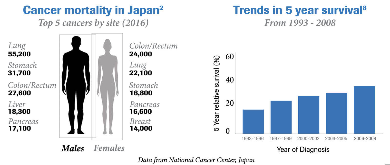 Data from National Cancer Center, Japan on Cancer mortality in Japan and Trends in 5 years survival - infogaphic featured in Roche Diagram healthcare publications