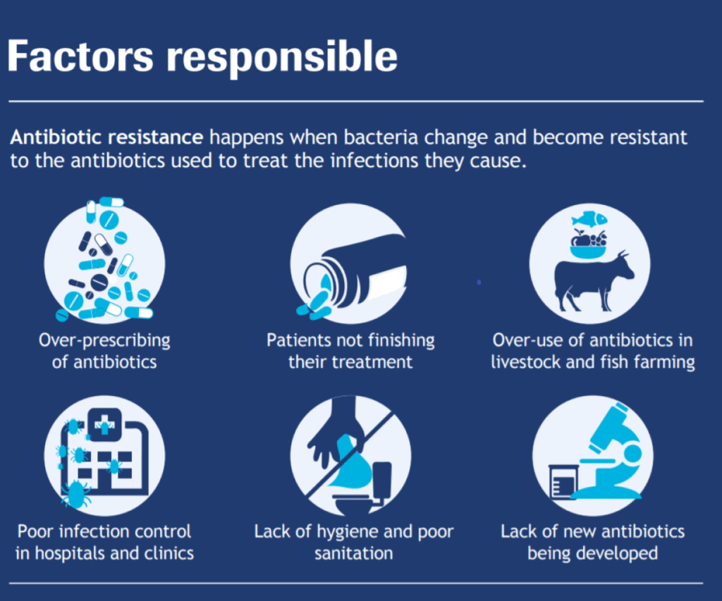 Factors responsible for antimicrobial resistance in Asia